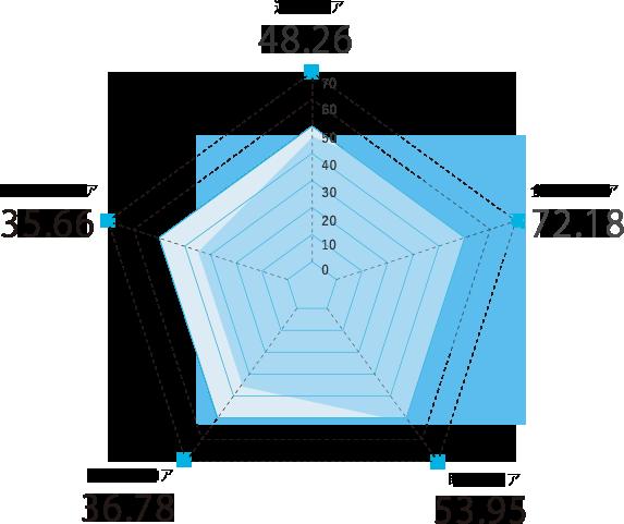 愛知県のスコアグラフ