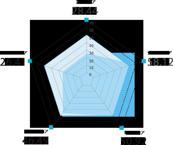 秋田県のスコアグラフ