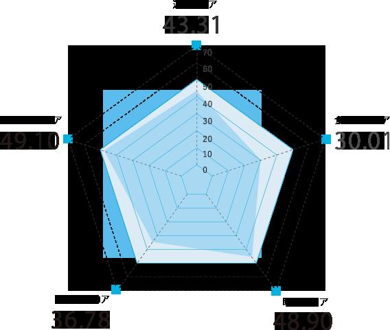 青森県のスコアグラフ
