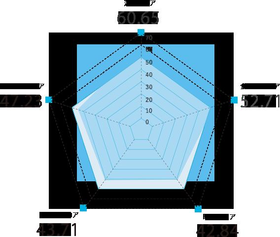 千葉県のスコアグラフ