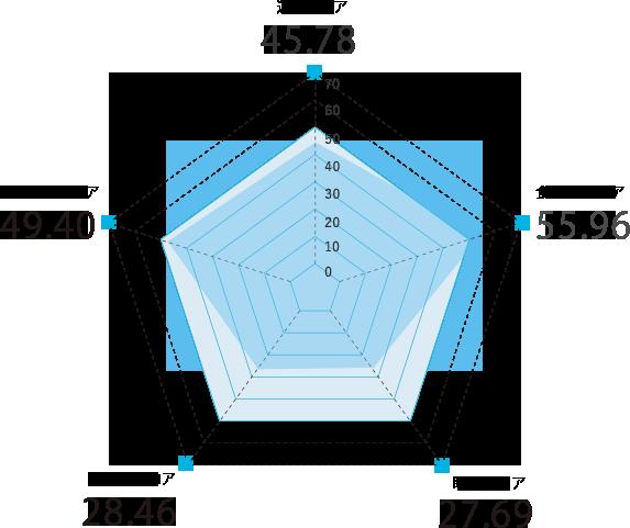 愛媛県のスコアグラフ
