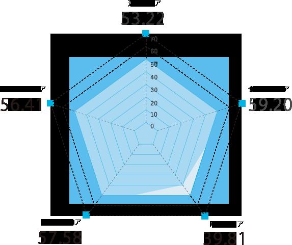 福井県のスコアグラフ