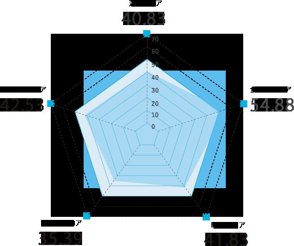 福岡県のスコアグラフ