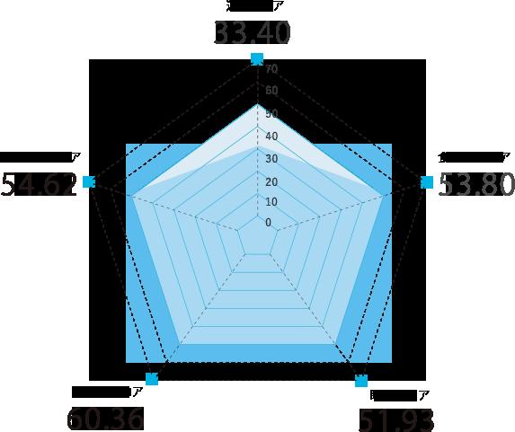 岐阜県のスコアグラフ