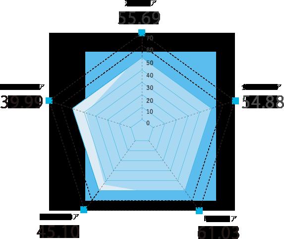 群馬県のスコアグラフ