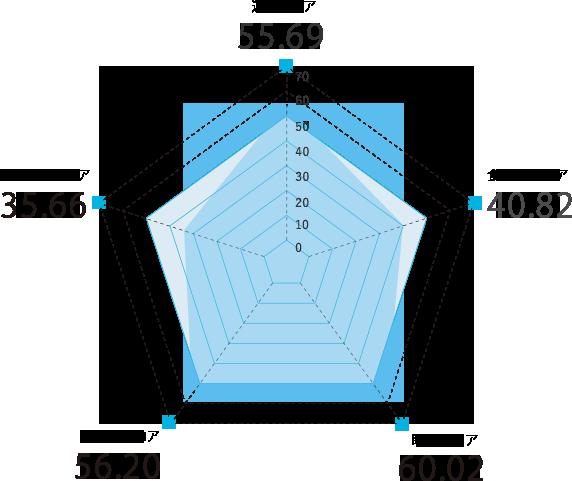 広島県のスコアグラフ