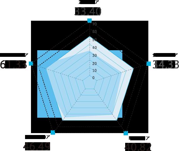 北海道のスコアグラフ