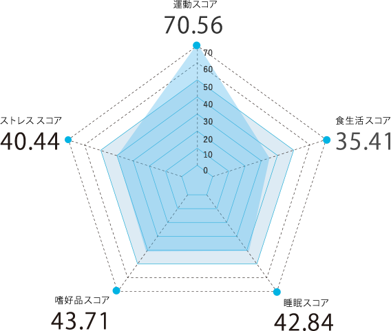 兵庫県のスコアグラフ