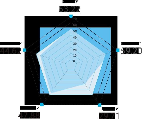 茨城県のスコアグラフ