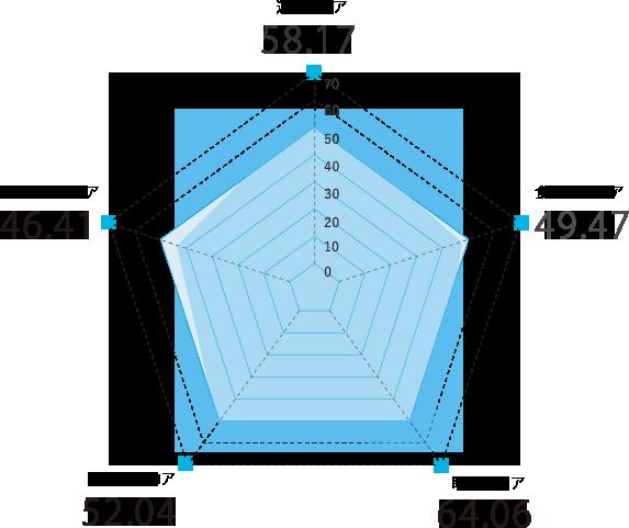 石川県のスコアグラフ