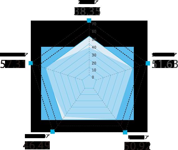 岩手県のスコアグラフ
