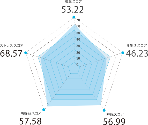 香川県のスコアグラフ