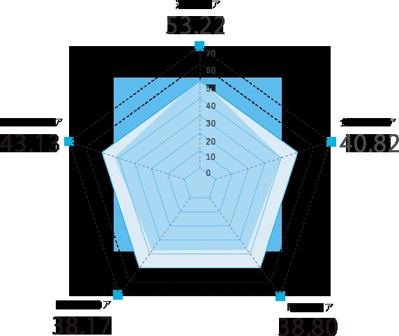 鹿児島県のスコアグラフ