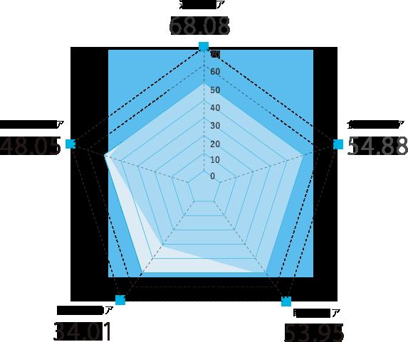神奈川県のスコアグラフ