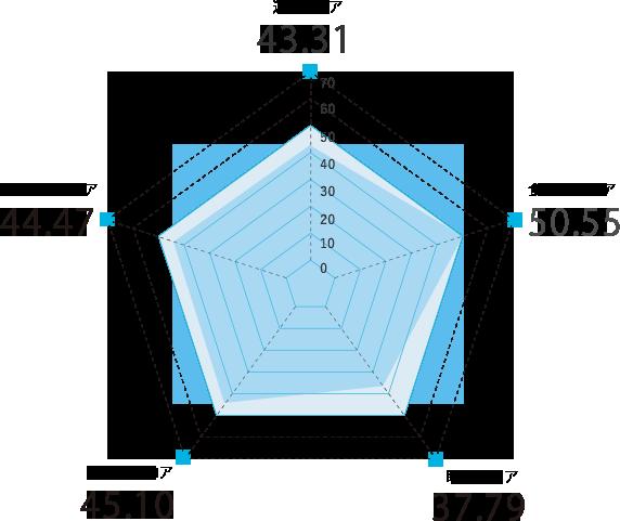 高知県のスコアグラフ