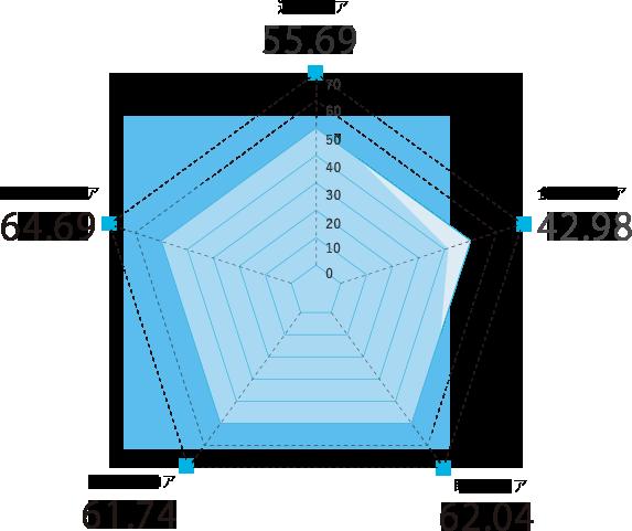 熊本県のスコアグラフ