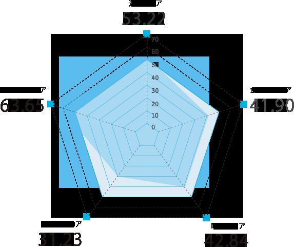 京都府のスコアグラフ