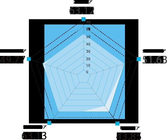 三重県のスコアグラフ