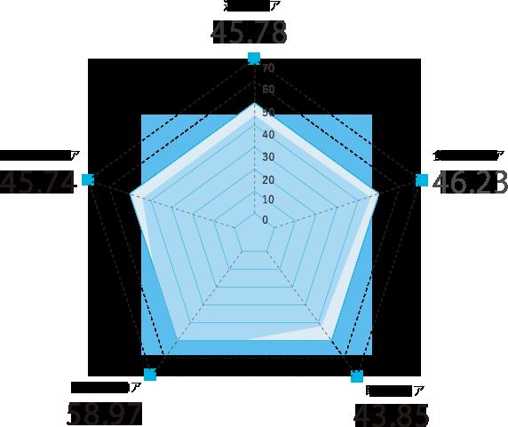 宮城県のスコアグラフ