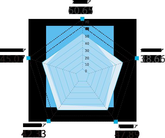 宮崎県のスコアグラフ