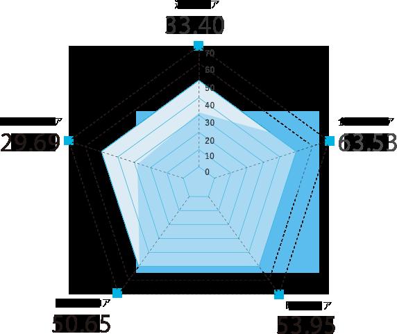 長野県のスコアグラフ