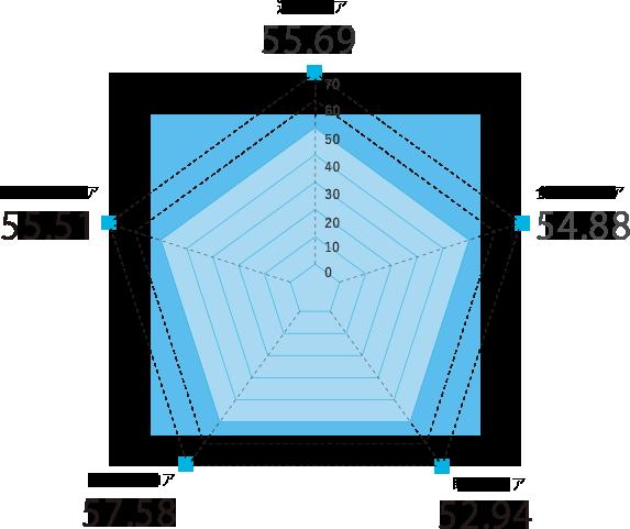長崎県のスコアグラフ