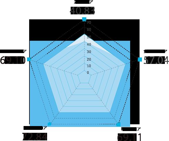 奈良県のスコアグラフ