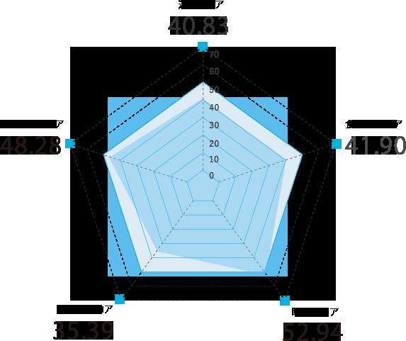 新潟県のスコアグラフ