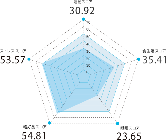 大分県のスコアグラフ