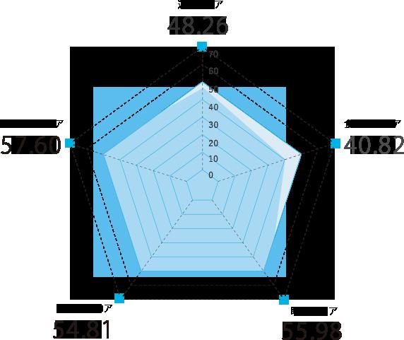岡山県のスコアグラフ