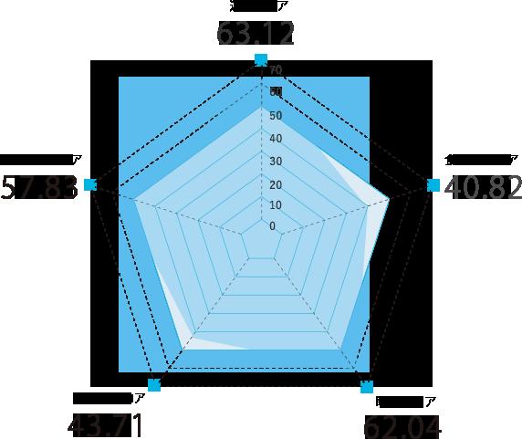 沖縄県のスコアグラフ