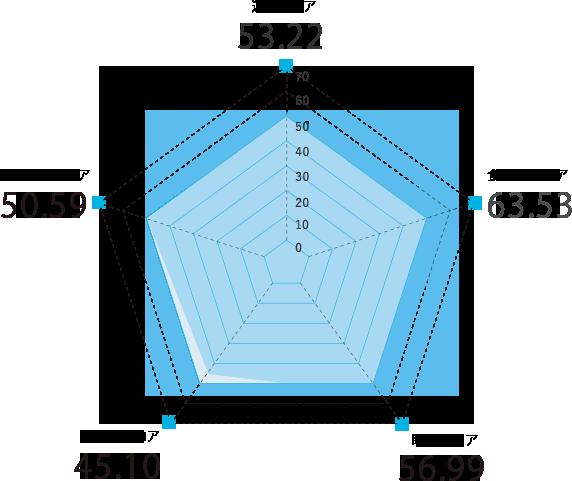 大阪府のスコアグラフ
