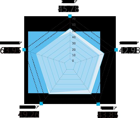 佐賀県のスコアグラフ