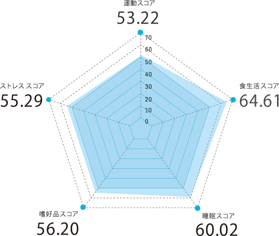 埼玉県のスコアグラフ