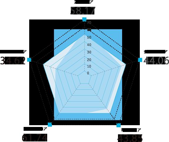 滋賀県のスコアグラフ