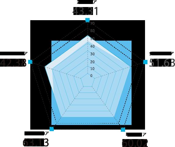 島根県のスコアグラフ