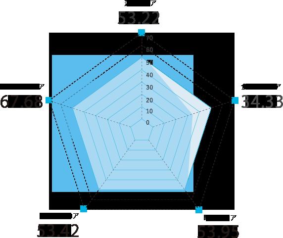 静岡県のスコアグラフ