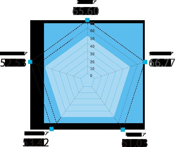 徳島県のスコアグラフ