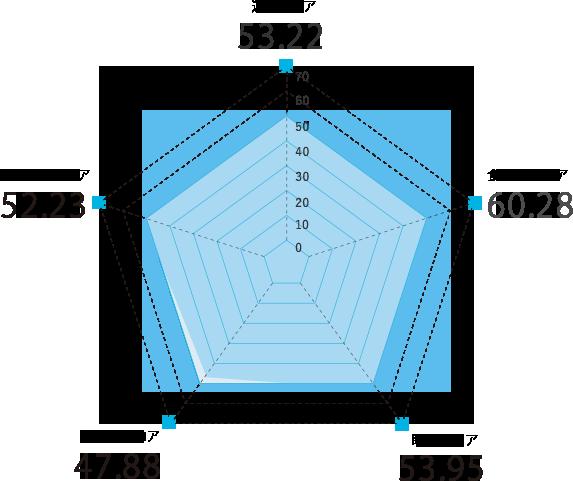 東京都のスコアグラフ