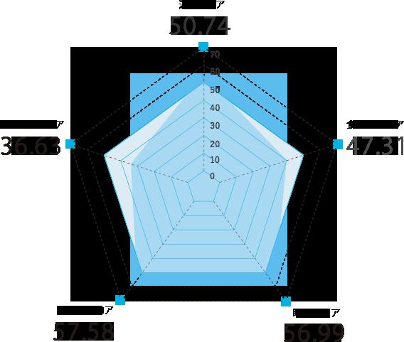 栃木県のスコアグラフ