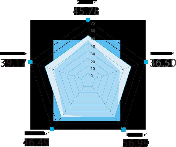 鳥取県のスコアグラフ