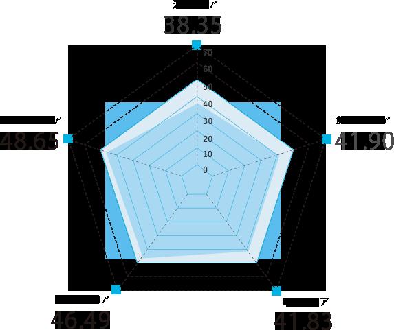 富山県のスコアグラフ
