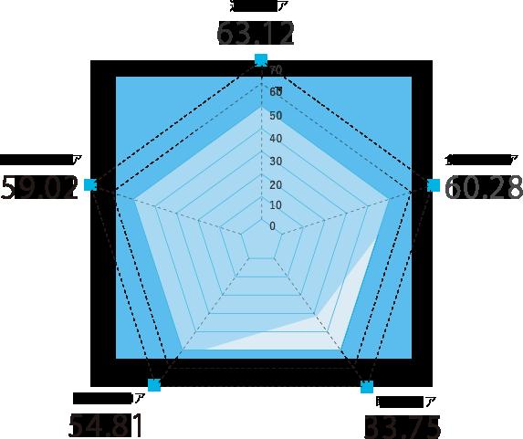 和歌山県のスコアグラフ