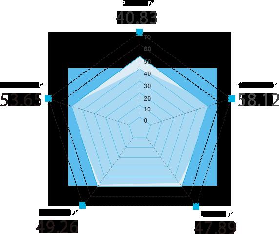 山形県のスコアグラフ