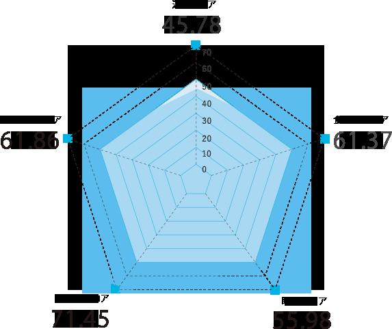 山梨県のスコアグラフ
