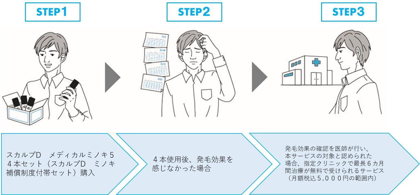 ミノキ補償制度の流れ画像