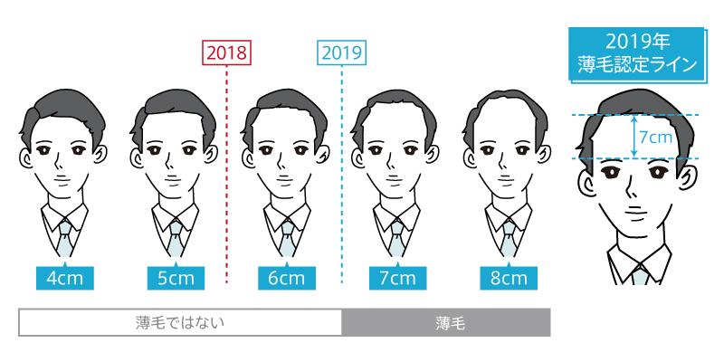 """その髪の状態は要注意!?  令和版薄毛の境界線 薄毛認定ラインは「眉上7cm」 10月20日""""頭髪の日"""" にあわせて 全国の「頭髪事情」を発表!"""