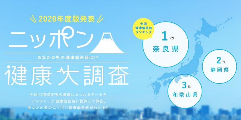 アンファーpresents 47都道府県、4,700人に一斉調査! 「ニッポン健康大調査2020」を発表! 「奈良県」が日本一健康な県として初の全国1位を獲得!最下位は2年連続「青森県」