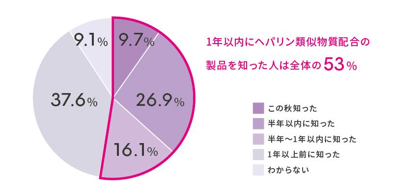 グラフ-05