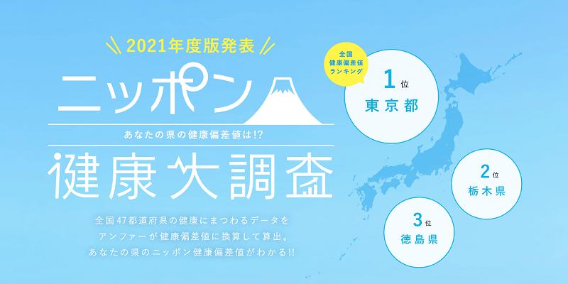 アンファーpresents 47都道府県、4,700人に一斉調査! 「ニッポン健康大調査2021」を発表! 「東京都」が日本一健康な都道府県として初の王座に!最下位は3年連続「青森県」